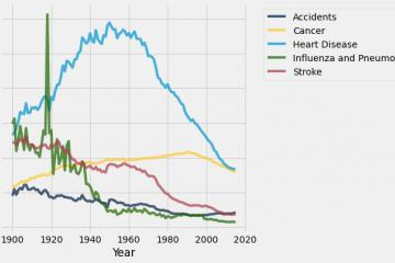 Data science graphic on age-adjusted death rates